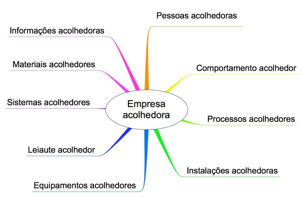 Os elementos de uma empresa acolhedora!