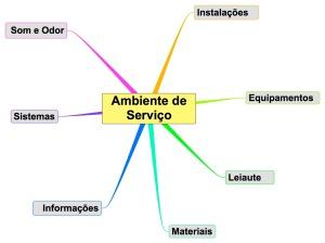 Elementos do Ambiente de Serviço